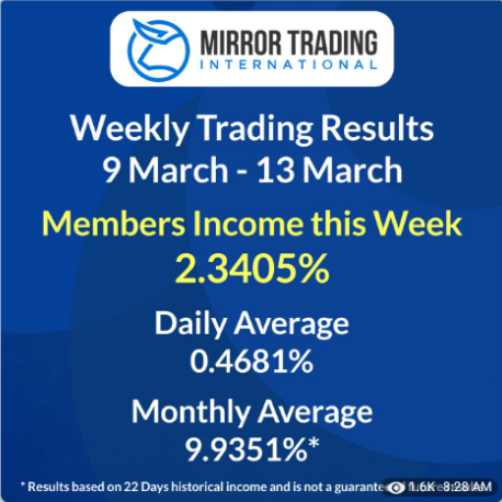 Mirror Trading International shows a weekly return of 2.3405% March 13, 2020