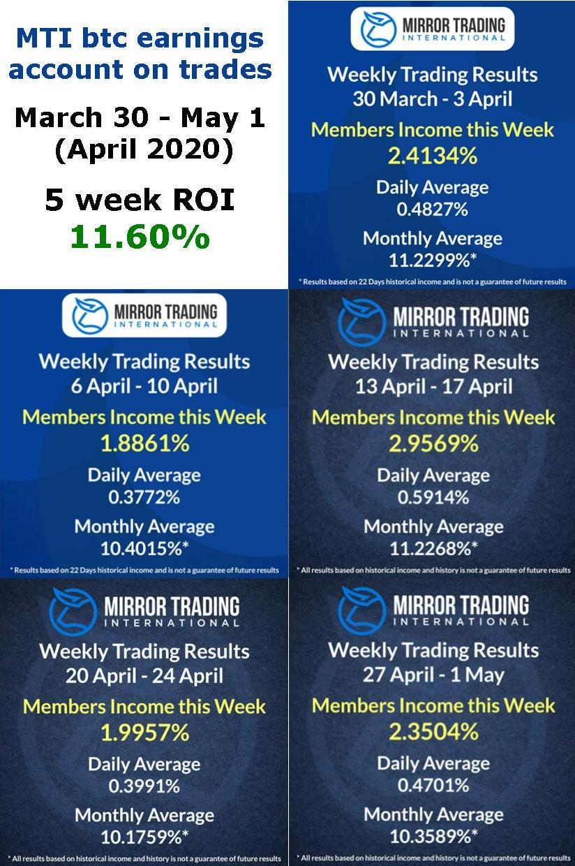Mirror Trading International shows a monthly return of 11.60% for April, 2020
