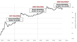 bitcoin halving, bitcoin halving dates, bitcoin having chart, bitcoin halving events