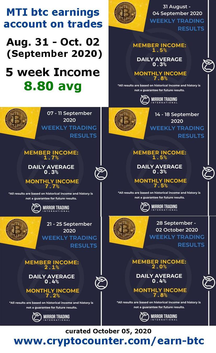How to make money bitcoin? MTI or Mirror Trading International provides 8.8% earnings during 5 weeks in September 2020